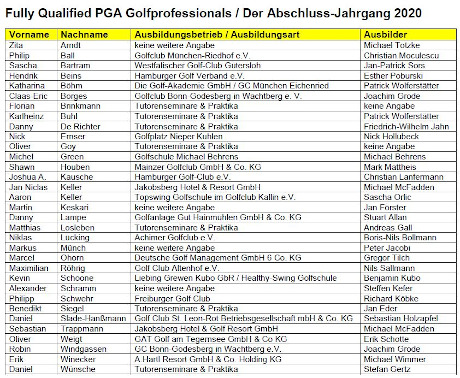 PGA of Germany 2020/2021