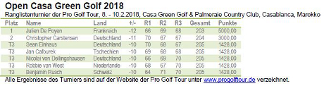 Pro Golf Tour –  Open Casa Green Golf 2018