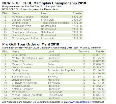 Pro Golf Tour - Matchplay Championship 2018