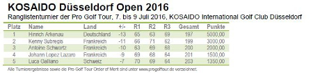 Turnier: Pro Golf Tour - KOSAIDO Düsseldorf Open