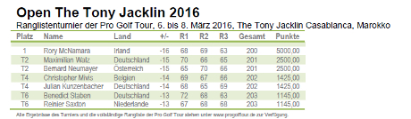 Turniere: Pro Golf Tour - Open The Tony Jacklin 2016